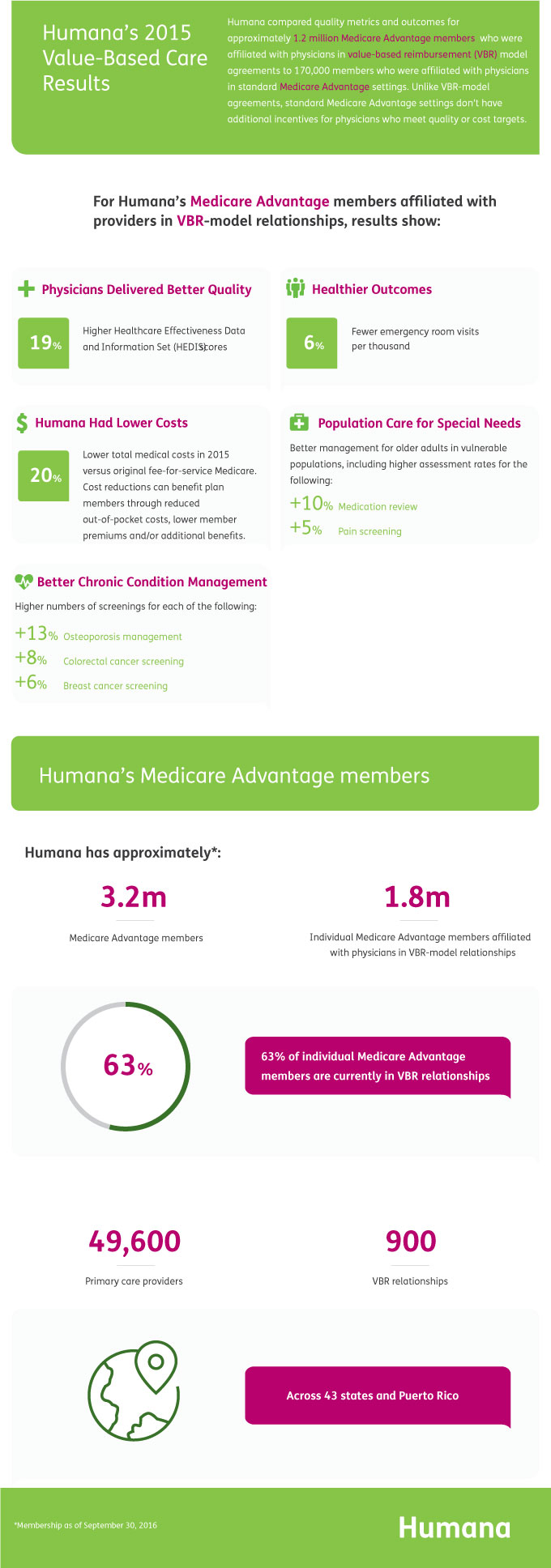 Infographic: Humana's 2015 Value-Based Care Results
